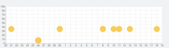 ワオっち!ランドの話題指数グラフ(10月19日(火))