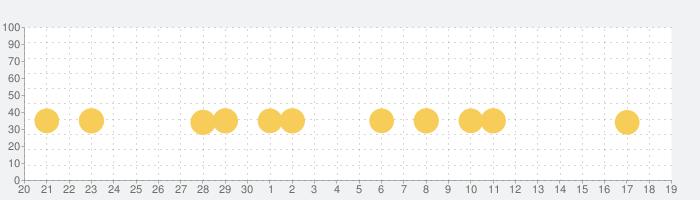 国語海賊~小学漢字の海~の話題指数グラフ(10月19日(火))