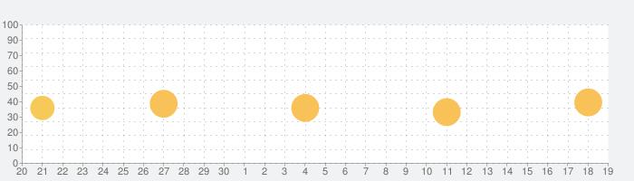 ゆうパックスマホ割の話題指数グラフ(10月19日(火))