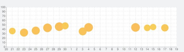 Flexcil 2 ノート&PDFリーダーの話題指数グラフ(10月19日(火))