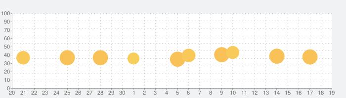 文字盤の話題指数グラフ(10月19日(火))