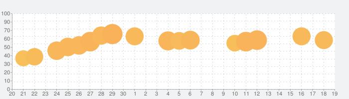 校長に俺はなる!ーIdle School Tycoonの話題指数グラフ(10月19日(火))