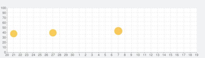 VoiceTraの話題指数グラフ(10月19日(火))