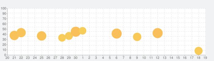 VPN Master - 高速セキュアなプロキシの話題指数グラフ(10月19日(火))