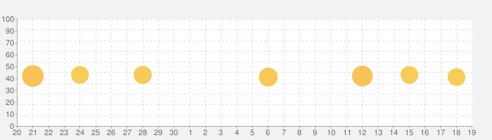 シンプル日記 - 写真を貼れる日記帳ダイアリーの話題指数グラフ(10月19日(火))