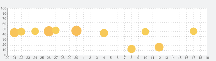 MEGAの話題指数グラフ(10月19日(火))