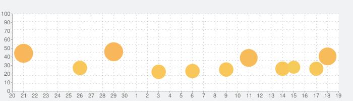沖ドキ!の話題指数グラフ(10月19日(火))