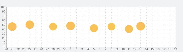 英語や韓国語を学ぼう - LingoDeerの話題指数グラフ(10月19日(火))
