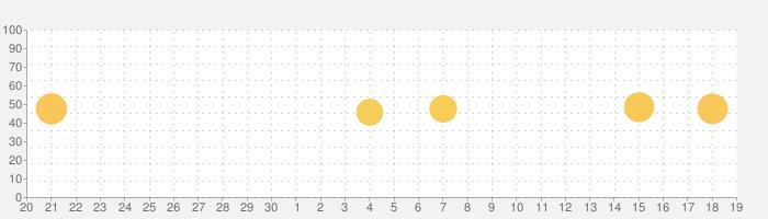 StageCameraHD - 高画質マナー カメラの話題指数グラフ(10月19日(火))