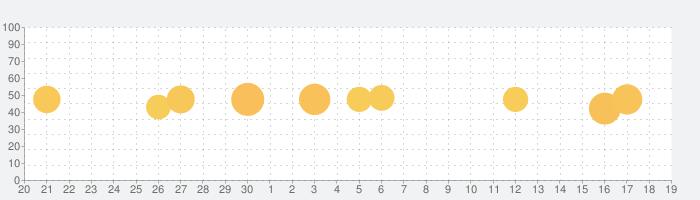 Logolab:ロゴメーカー & 作成 アプリの話題指数グラフ(10月19日(火))