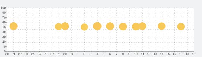 常用漢字筆順辞典【広告付き】の話題指数グラフ(10月19日(火))