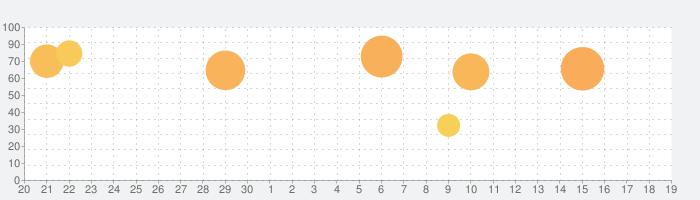 Dumb Ways JR Zany's Hospitalの話題指数グラフ(10月19日(火))