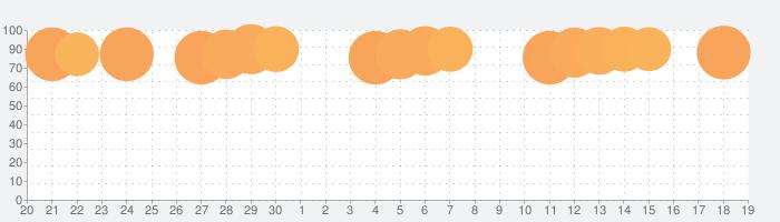 Googleスライドの話題指数グラフ(10月19日(火))