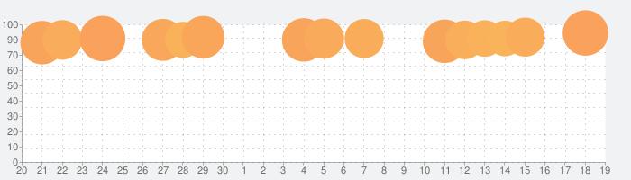 Google カレンダー: 予定をスマートに管理するの話題指数グラフ(10月19日(火))