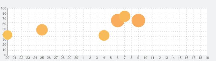 小さな子猫とお友達  (4+)の話題指数グラフ(10月19日(火))