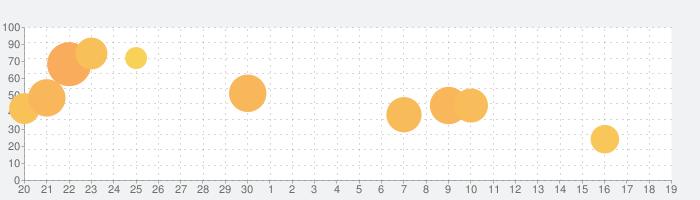 World Craft Dream Islandの話題指数グラフ(10月19日(火))