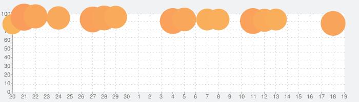 Google Meetの話題指数グラフ(10月19日(火))