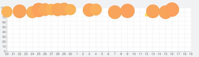 ドラゴンクエストモンスターズ2 イルとルカの不思議な鍵SPの話題指数グラフ(10月19日(火))