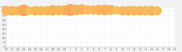 Google Play ゲームの話題指数グラフ(5月19日(水))