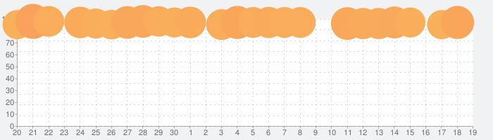 Microsoft Wordの話題指数グラフ(10月19日(火))