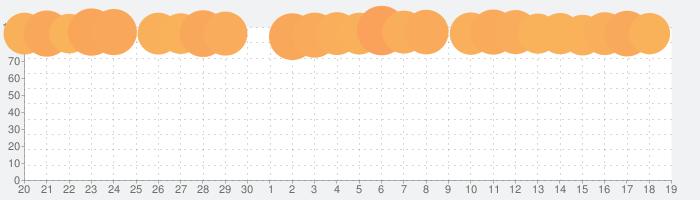 パズル&サバイバルの話題指数グラフ(10月19日(火))