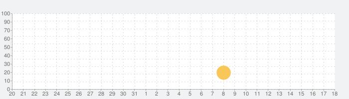Fun Spanish: スペイン語学習の話題指数グラフ(6月18日(金))