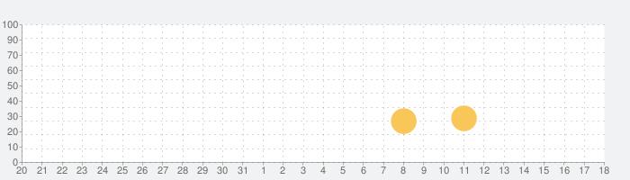 リトルパンダのペットサロンの話題指数グラフ(6月18日(金))