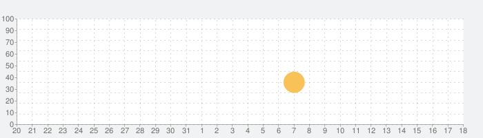 SUZURIの話題指数グラフ(1月18日(月))