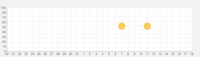プリクラONの話題指数グラフ(4月18日(日))
