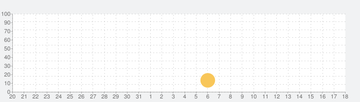 Maloe ― 睡眠、落ち着き、集中の話題指数グラフ(4月18日(日))