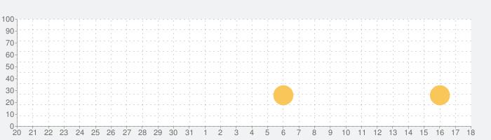 Brushstrokeの話題指数グラフ(9月18日(金))