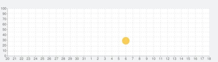 KING OF KARTS: レースを満喫しようの話題指数グラフ(2月18日(火))