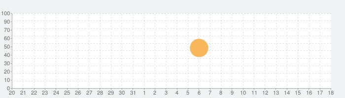 Twilight Struggleの話題指数グラフ(9月18日(金))