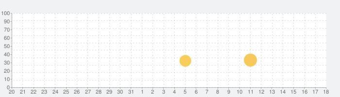 ようとん場MIXの話題指数グラフ(4月18日(日))