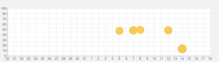 ニコニコ生放送の話題指数グラフ(9月18日(土))