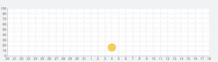 PJ Masks™: Moonlight Heroesの話題指数グラフ(6月18日(金))