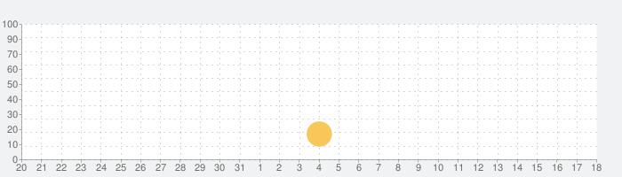 OMG: TD! タワーディフェンスの話題指数グラフ(6月18日(金))