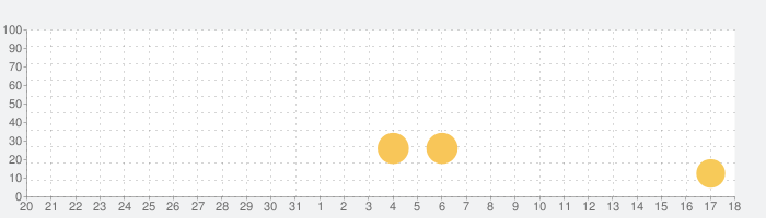 Busuu - ドイツ語を学習の話題指数グラフ(9月18日(金))