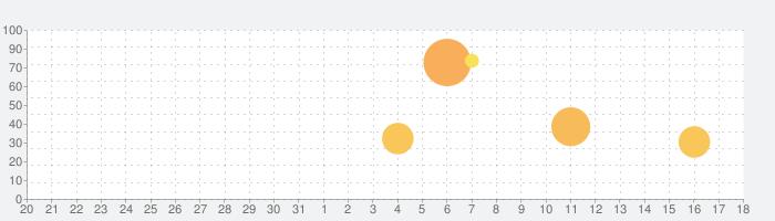 PictoQuestの話題指数グラフ(2月18日(火))