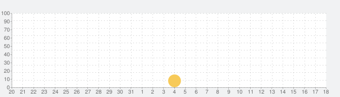 FOLLOW ME(フォローミー)の話題指数グラフ(1月18日(月))