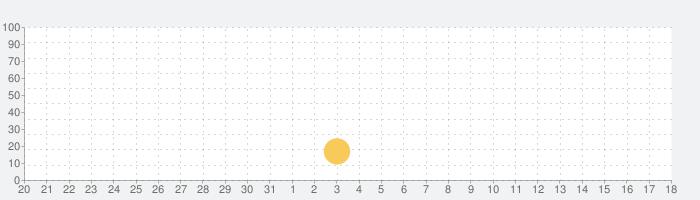 あそんでまなべる 人体模型パズルの話題指数グラフ(6月18日(金))