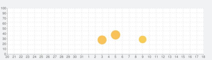 GoLocator: Location Sharingの話題指数グラフ(9月18日(金))