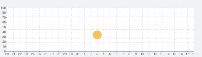 Funk Drummerの話題指数グラフ(9月18日(金))
