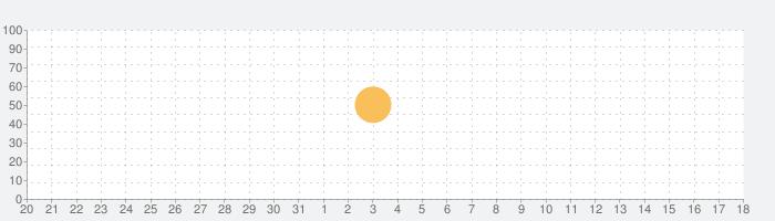 エンリケグルメサロンの話題指数グラフ(6月18日(金))