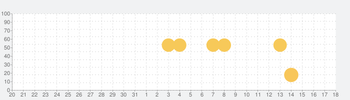 AI英会話スピークバディ - 英会話や英語リスニングの学習の話題指数グラフ(9月18日(土))