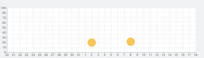 エクササイズタイマーの話題指数グラフ(6月18日(金))