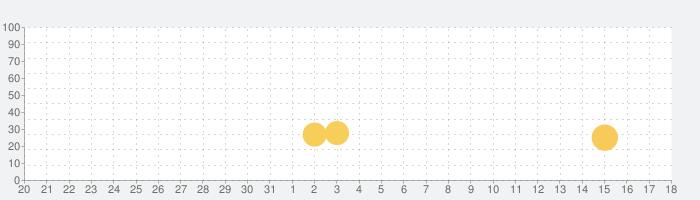 ナイティナイト リトルシープ!の話題指数グラフ(9月18日(土))