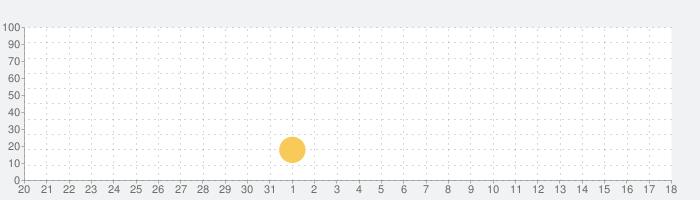 大阪王将(naniwa food)の話題指数グラフ(6月18日(金))