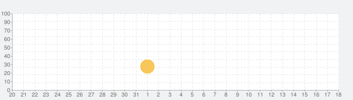 Rube Works: Rube Goldberg Gameの話題指数グラフ(6月18日(金))
