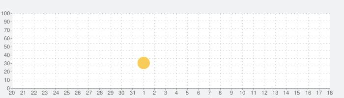 CATS: Crash Arena Turbo Starsの話題指数グラフ(4月18日(日))